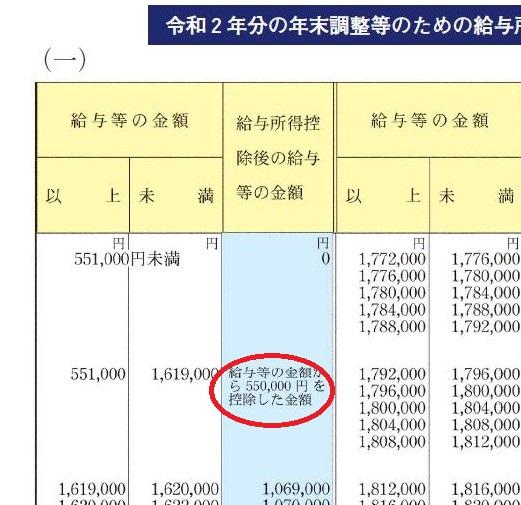 給与所得控除額55万円